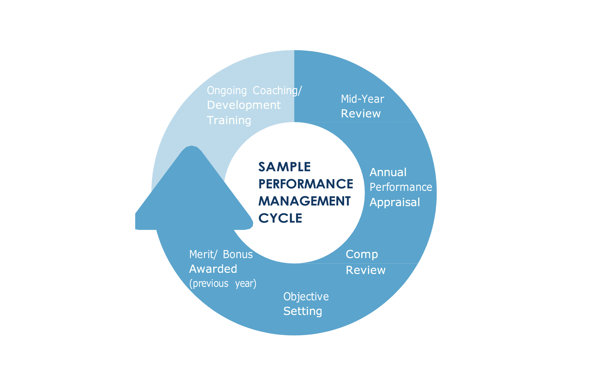 The Most Effective Employee Performance Management Cycle Recommended by Expert HR Advisors